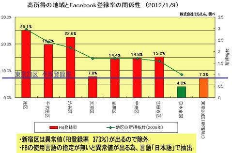 高所得の地域とFacebook登録の関連性