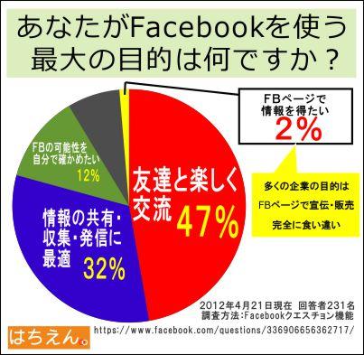 ユーザーがFacebookを使う目的の調査結果