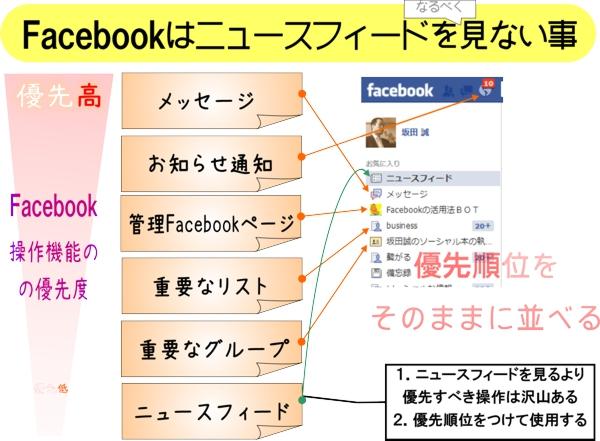 Facebookのニュースフィードは見ない