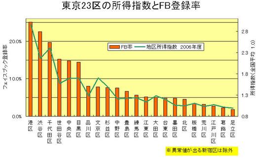 東京23区と所得指数とFB登録率