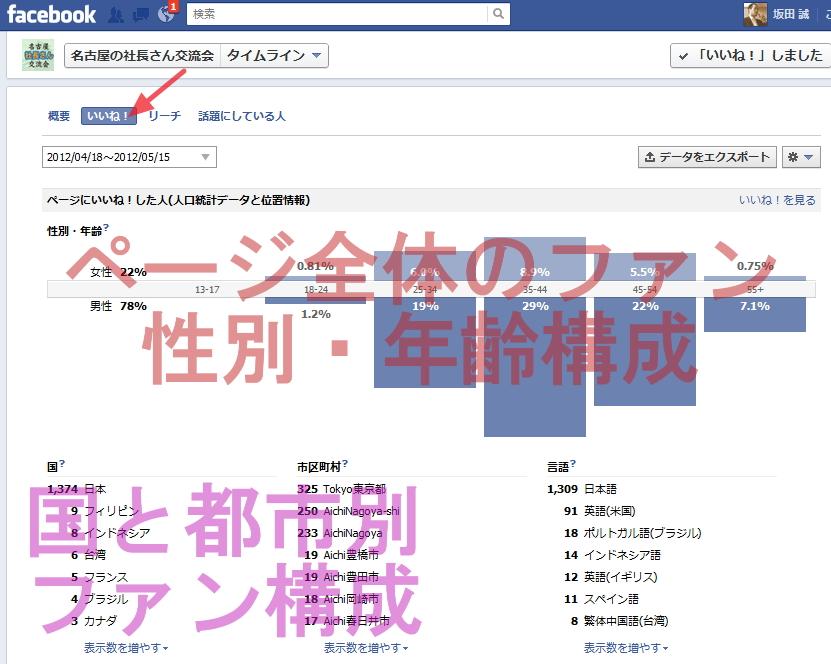 Facebookページのインサイト画面