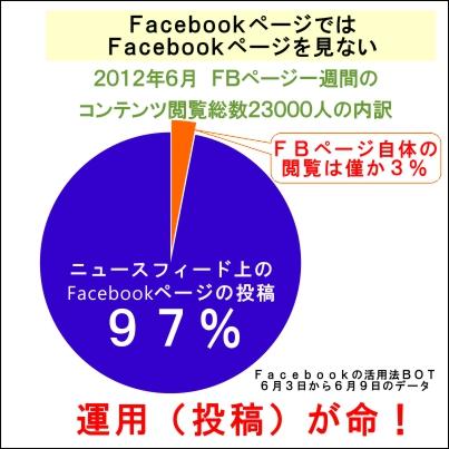 Facebookページで見られるのはニュースフィード