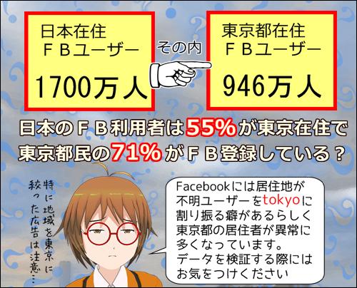 東京のFacebookユーザー