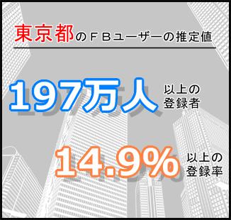 東京のFacebookユーザー推測値