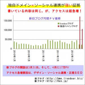 新旧ブログ月間PV比較