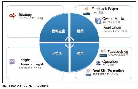 Facebookインテグレーション