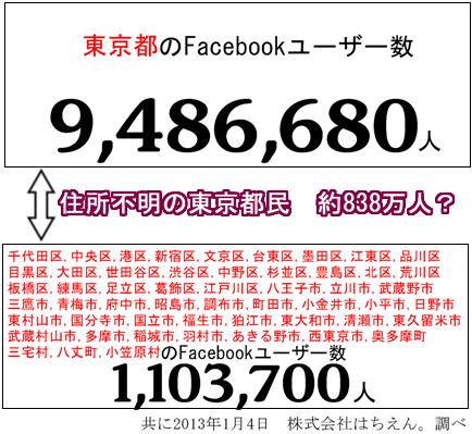 東京のFacebookユーザーの真偽