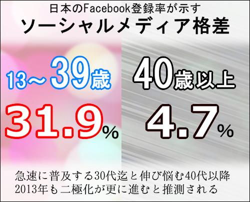 2012年のまとめ。日本の年齢別Facebook登録率を調査!