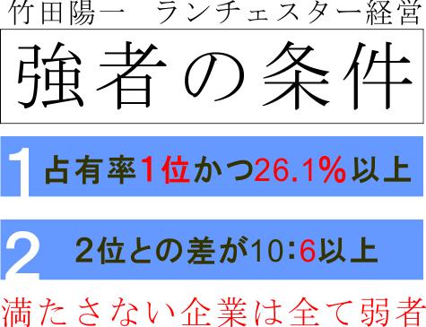 竹田陽一ランチェスター経営強者の条件