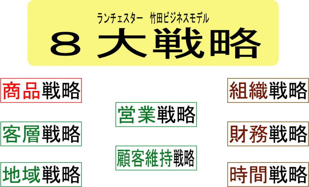 竹田陽一ランチェスター経営の8大戦略