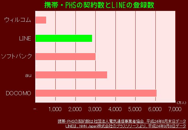 携帯・PHSの契約数とLINEの登録ユーザー数
