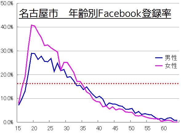 名古屋市の年齢別Facebook登録率