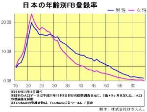 2012年1月Facebook登録率