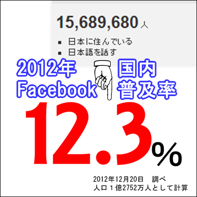 2012年の日本Facebook登録率は12.3%