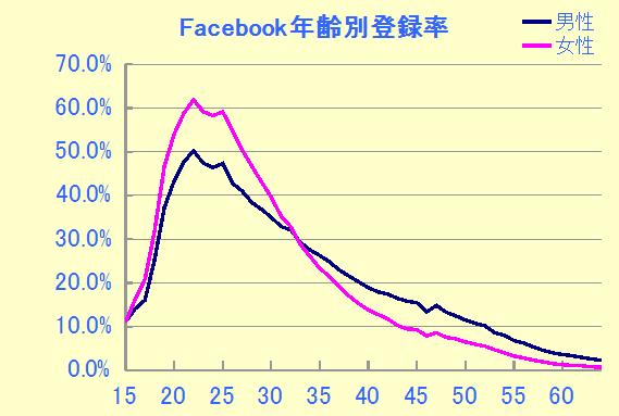 日本のFacebook年齢別登録率