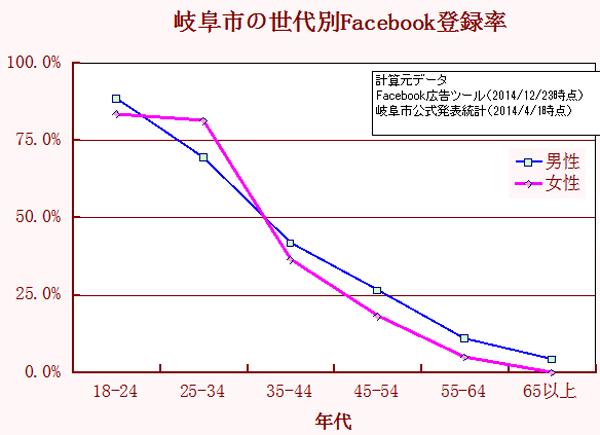 岐阜市年齢別Facebook登録率