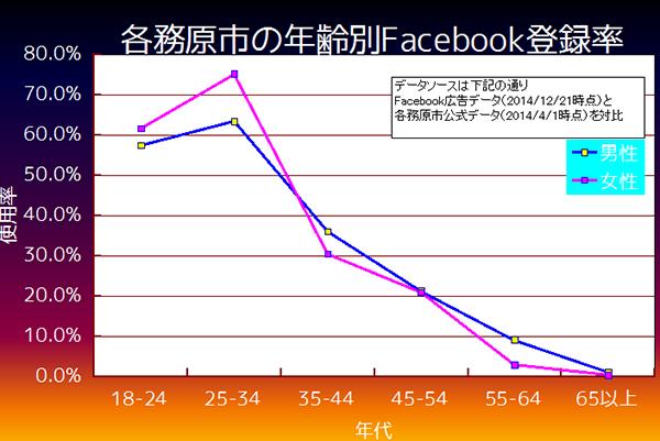 各務原市Facebook利用率
