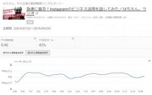 YouTube動画再生データ