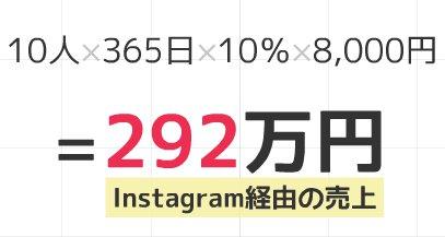 Instagram年間売上高