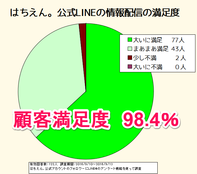 %e3%81%af%e3%81%a1%e3%81%88%e3%82%93%e3%80%82%e5%85%ac%e5%bc%8f%e3%82%a2%e3%82%ab%e3%82%a6%e3%83%b3%e3%83%88%e6%ba%80%e8%b6%b3%e5%ba%a6%e8%aa%bf%e6%9f%bb