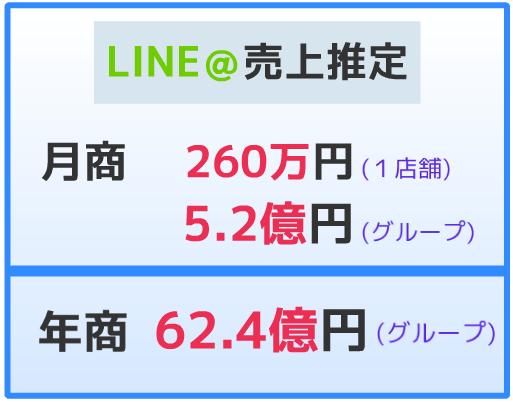 LINE売上推定