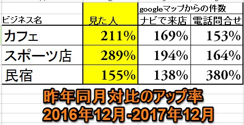 googleマイビジネス集客の昨年対比データ